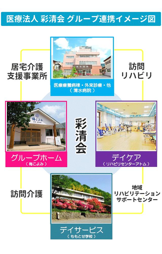 彩清会グループイメージ図
